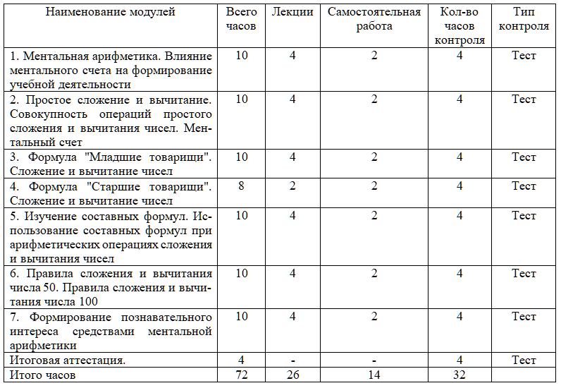 Учебный план курса Ментальная арифметика. Сложение и вычитание