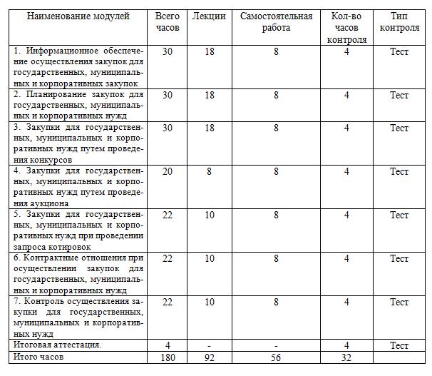 Учебный план курса Организация и осуществление закупок для государственных и муниципальных нужд