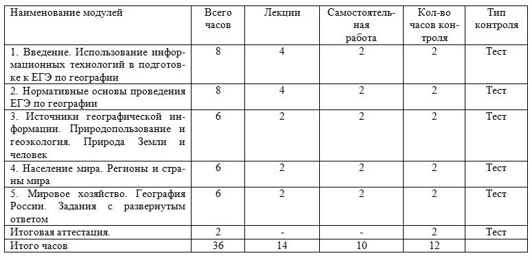 Учебный план курса Особенности подготовки к сдаче ЕГЭ по географии в условиях реализации ФГОС СОО