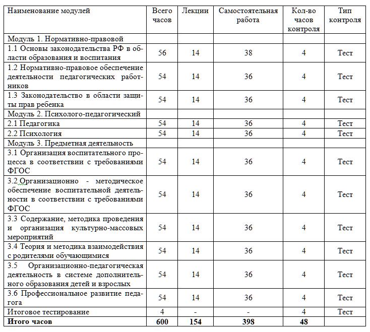Учебный план курса Организационно-педагогическая деятельность в условиях реализации ФГОС
