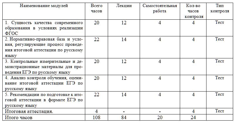 Учебный план курса Методика и практика подготовки к Единому Государственному экзамену по русскому языку